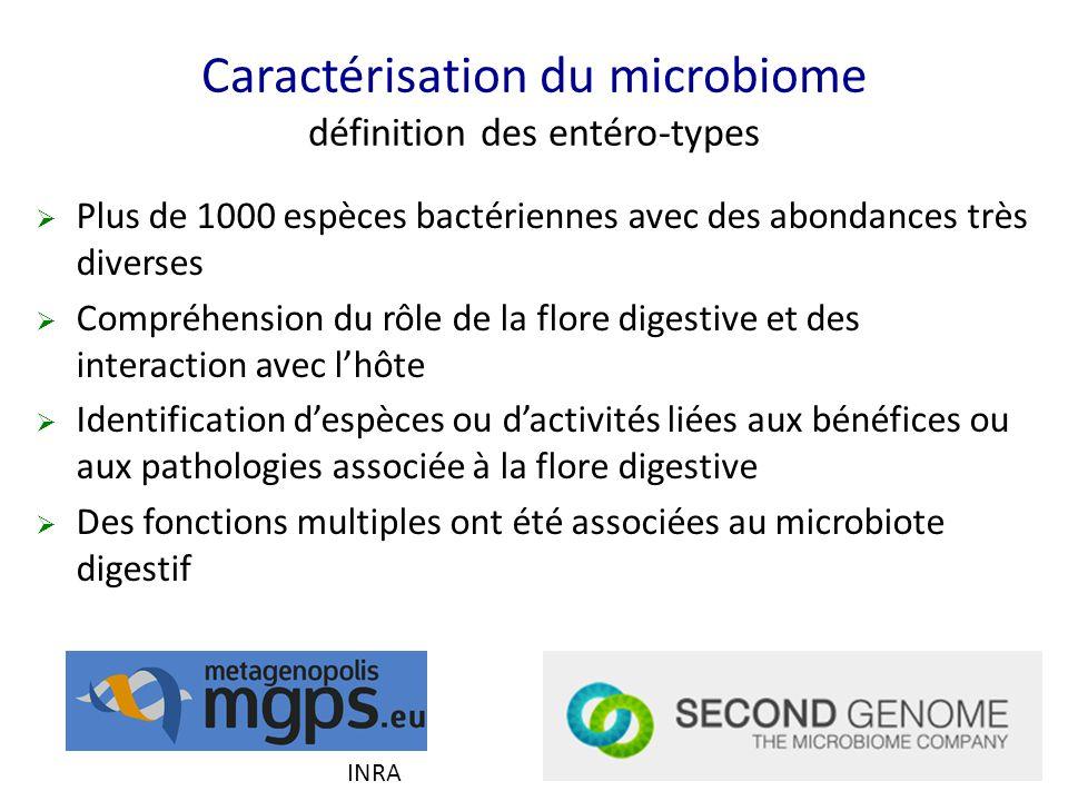 Caractérisation du microbiome définition des entéro-types