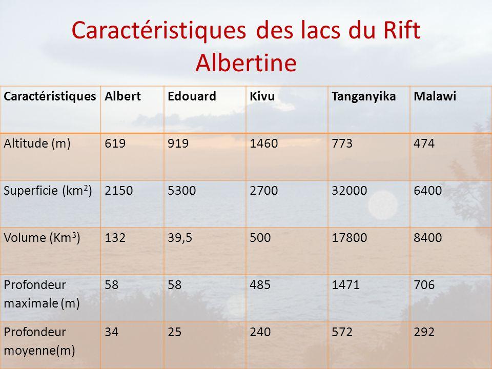 Caractéristiques des lacs du Rift Albertine