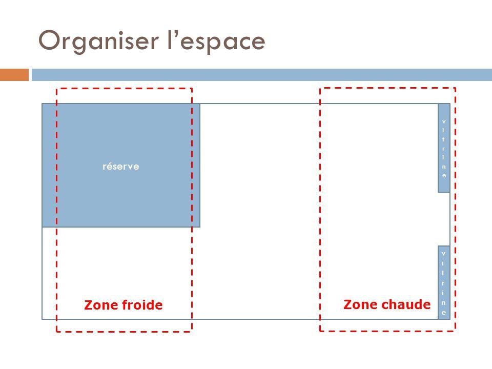 Organiser l'espace réserve Zone froide Zone chaude vitrine vitrine