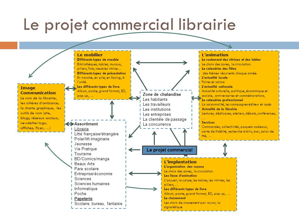 Le projet commercial librairie
