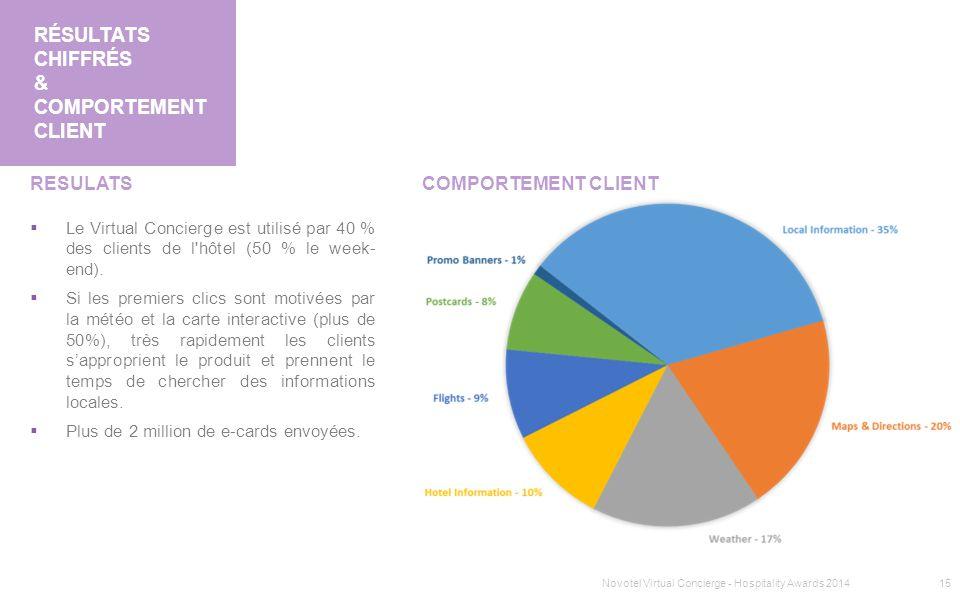 Résultats chiffrés & COMPORTEMENT CLIENT
