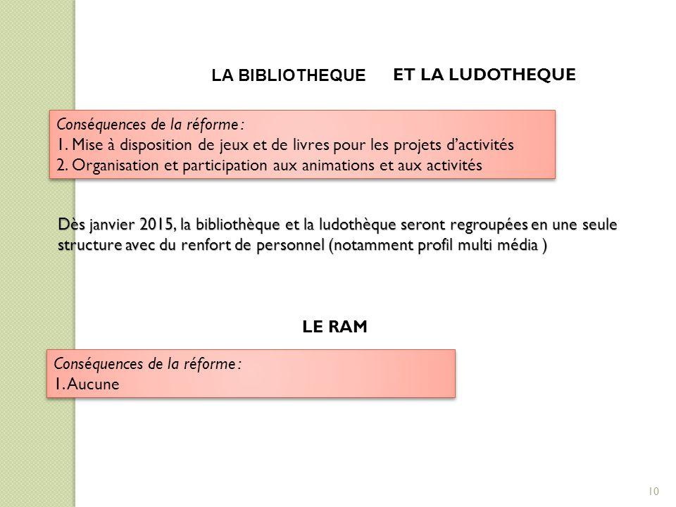 LA BIBLIOTHEQUE ET LA LUDOTHEQUE. Conséquences de la réforme : 1. Mise à disposition de jeux et de livres pour les projets d'activités.