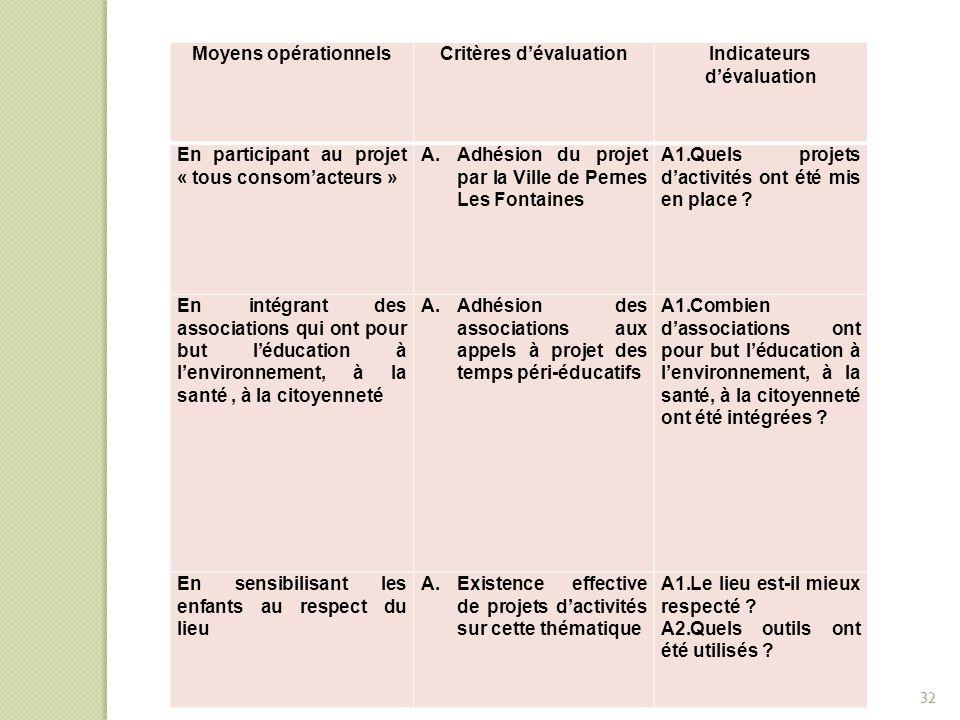 Critères d'évaluation Indicateurs d'évaluation