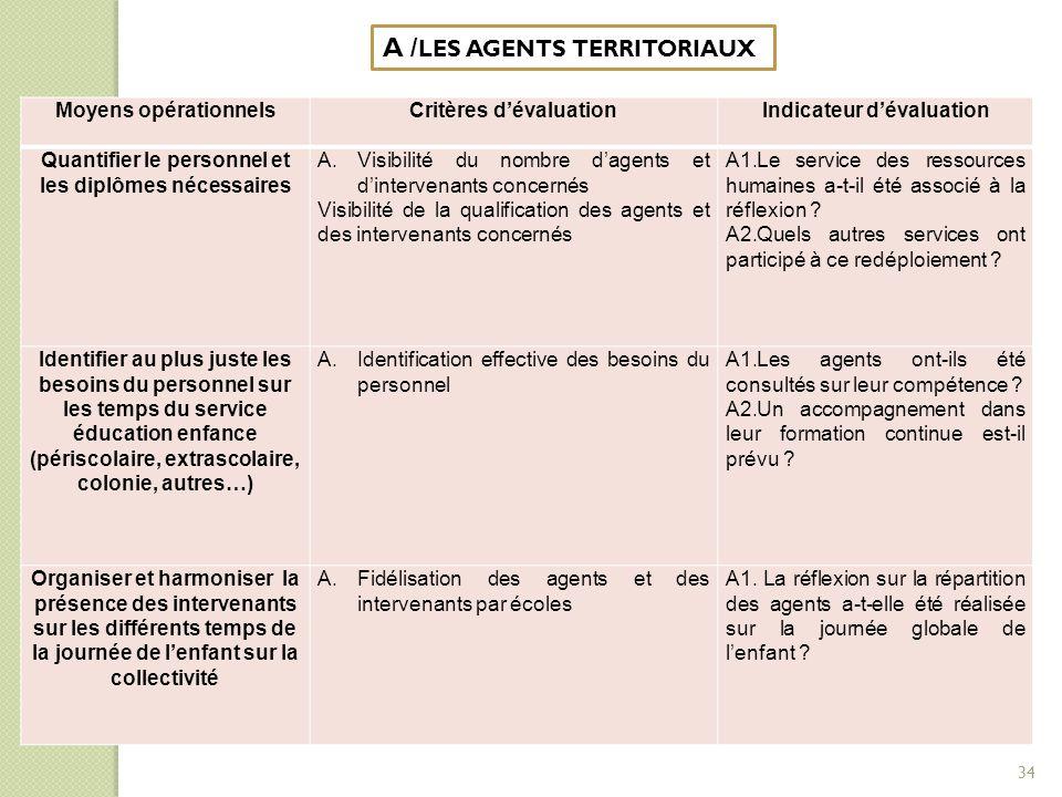 A /LES AGENTS TERRITORIAUX
