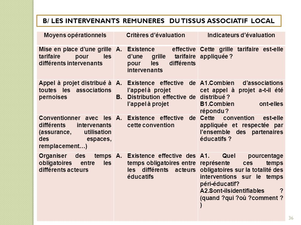 B/ LES INTERVENANTS REMUNERES DU TISSUS ASSOCIATIF LOCAL