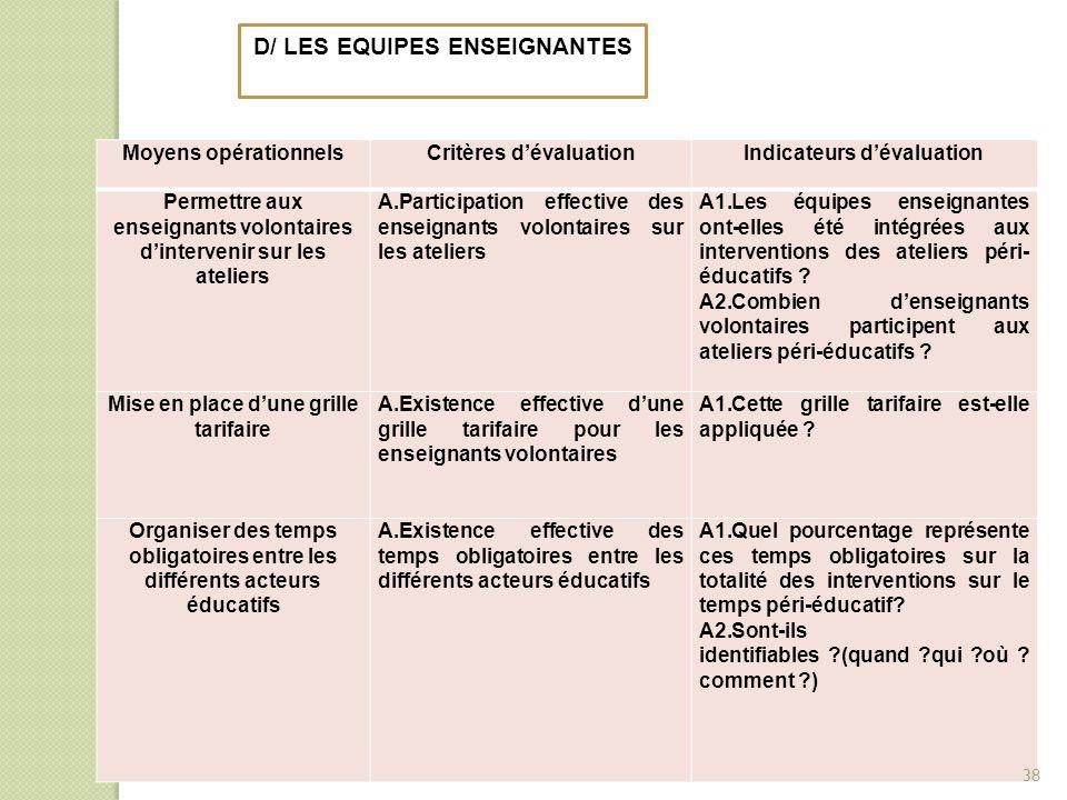 D/ LES EQUIPES ENSEIGNANTES