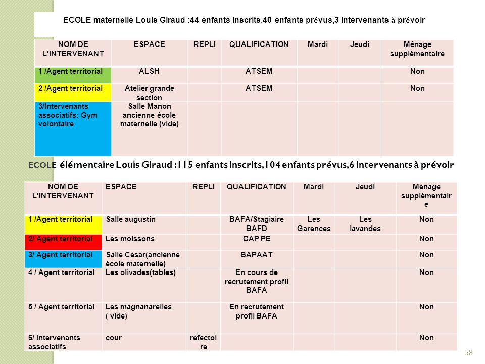 ECOLE maternelle Louis Giraud :44 enfants inscrits,40 enfants prévus,3 intervenants à prévoir