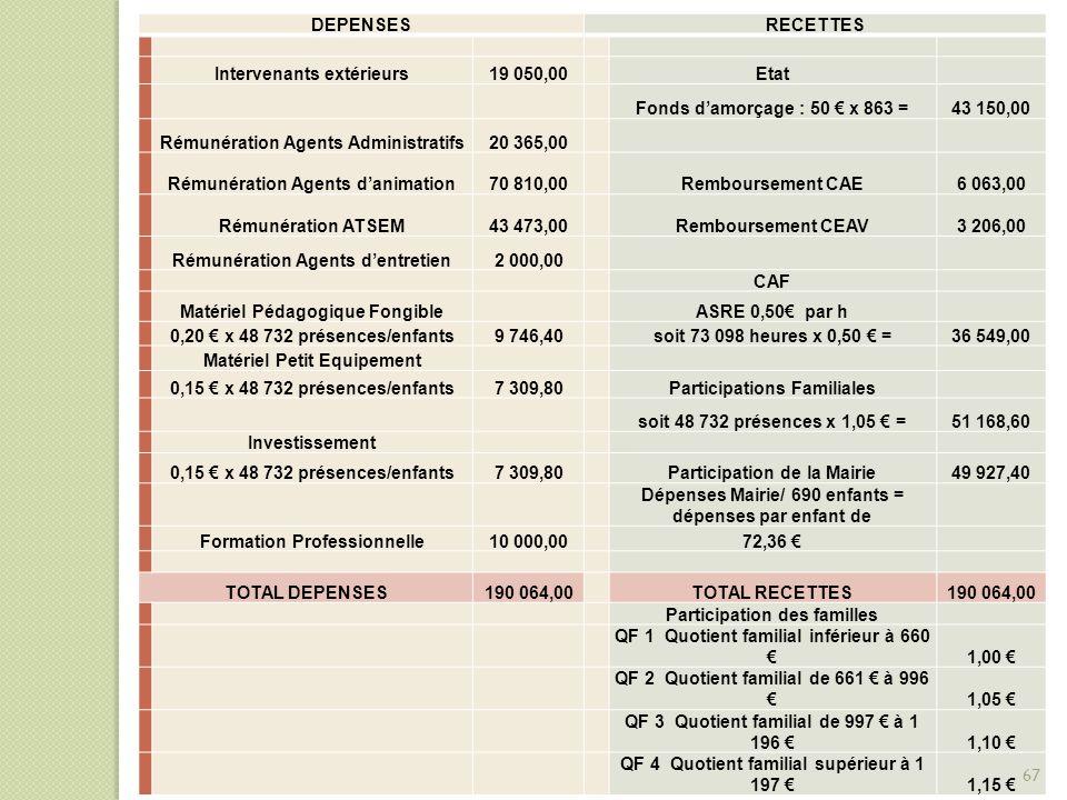 Intervenants extérieurs 19 050,00 Etat Fonds d'amorçage : 50 € x 863 =
