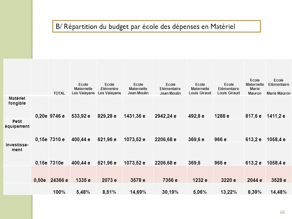 B/ Répartition du budget par école des dépenses en Matériel