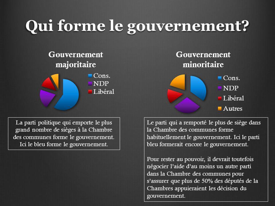 Qui forme le gouvernement