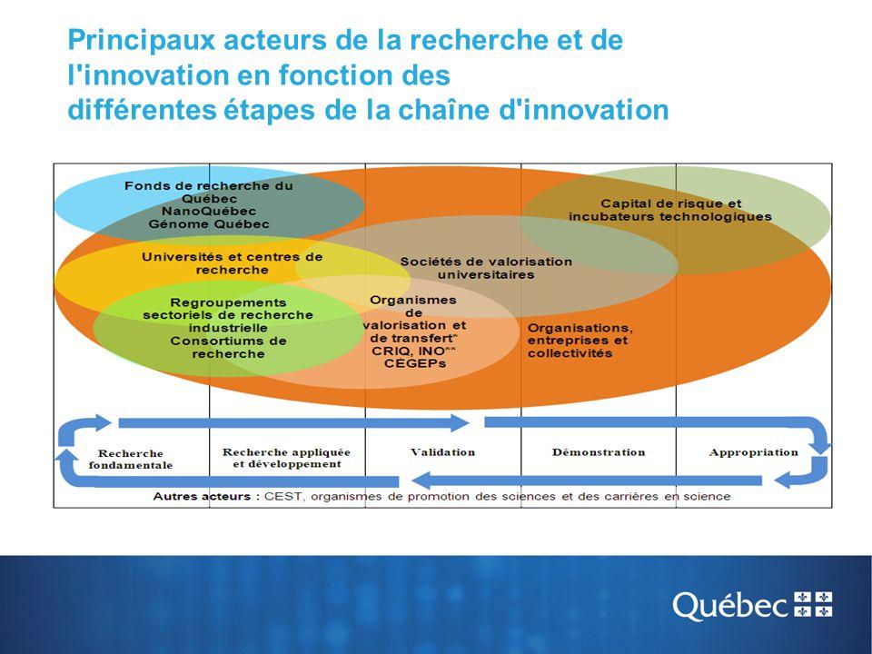 Principaux acteurs de la recherche et de l innovation en fonction des différentes étapes de la chaîne d innovation