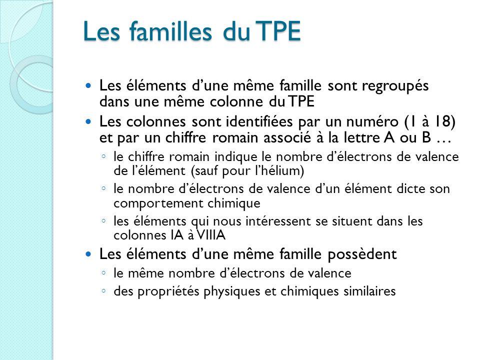 Les familles du TPE Les éléments d'une même famille sont regroupés dans une même colonne du TPE.