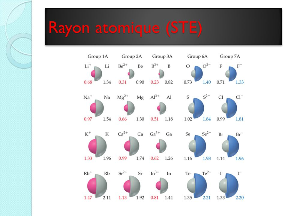 Rayon atomique (STE)