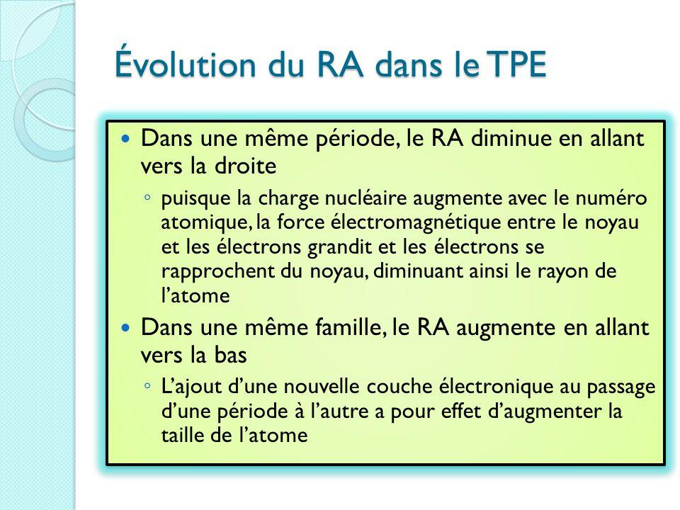Évolution du RA dans le TPE
