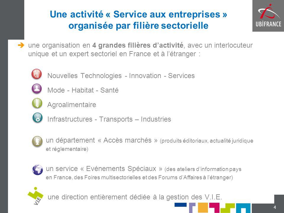 Une activité « Service aux entreprises » organisée par filière sectorielle