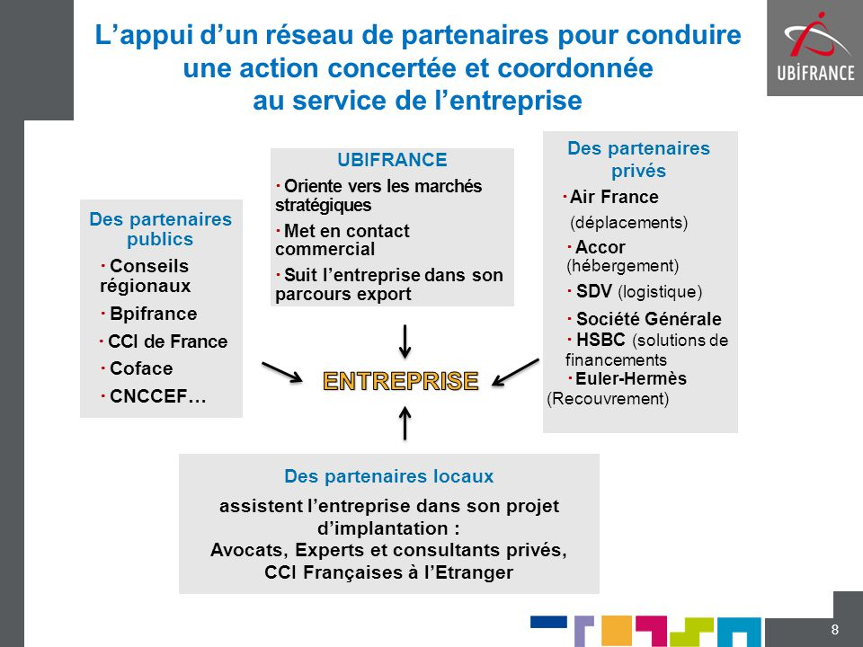 Des partenaires publics Des partenaires privés Des partenaires locaux