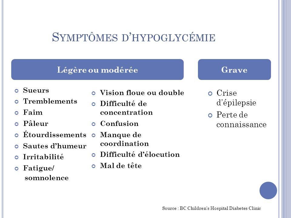 Symptômes d'hypoglycémie