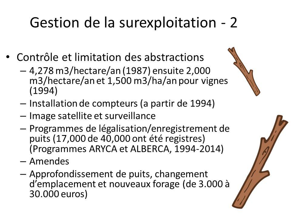 Gestion de la surexploitation - 2
