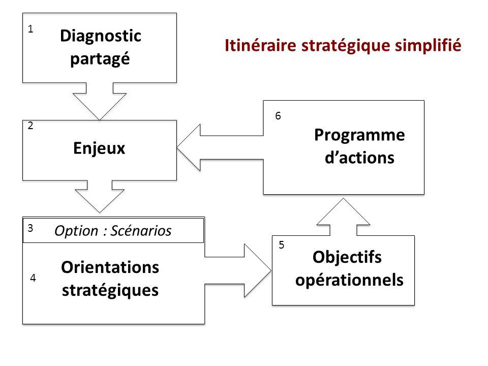 Itinéraire stratégique simplifié