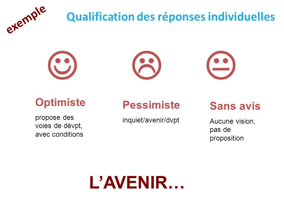    L'AVENIR… exemple Qualification des réponses individuelles