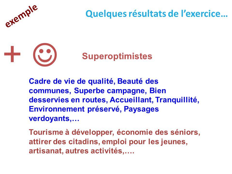 +  exemple Quelques résultats de l'exercice… Superoptimistes