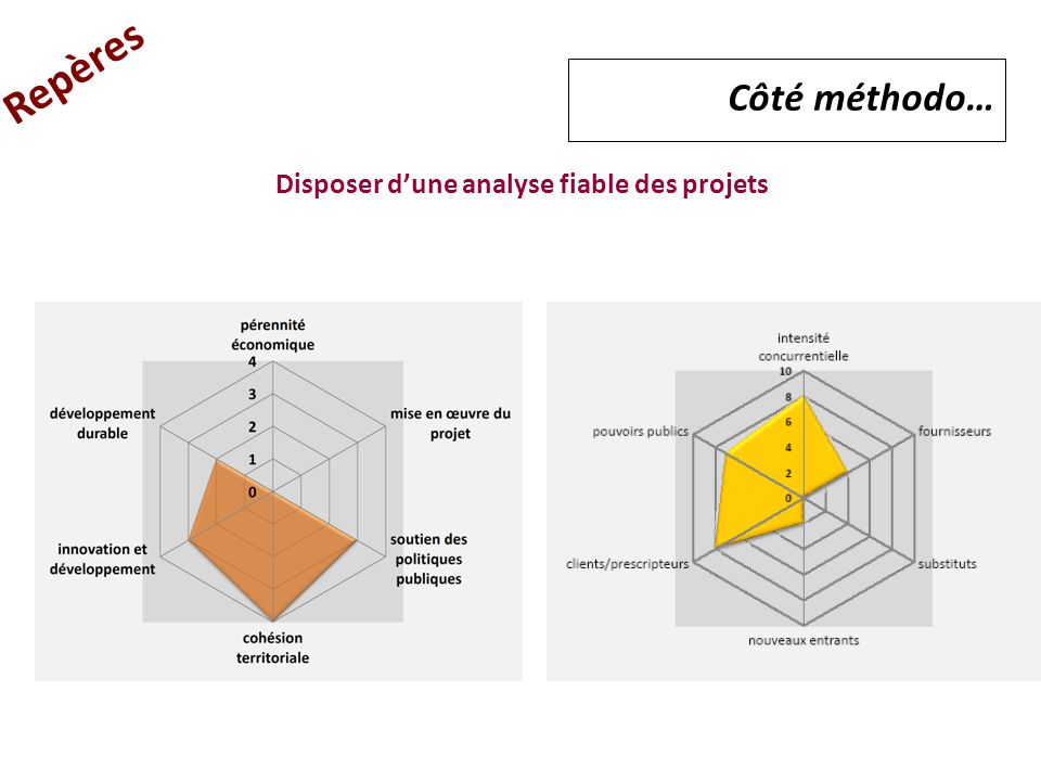 Disposer d'une analyse fiable des projets