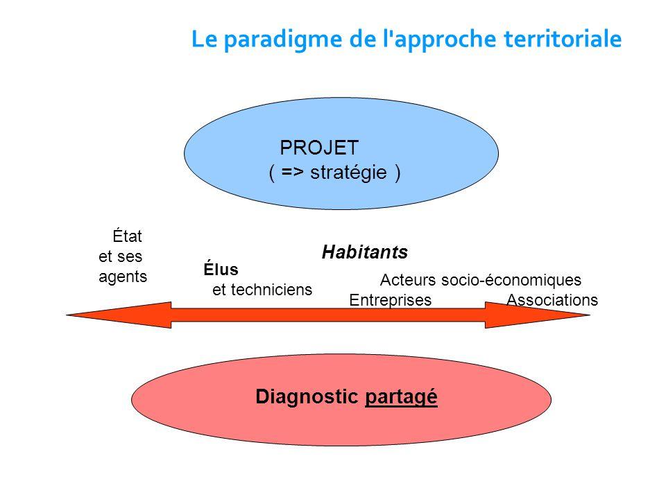 Le paradigme de l approche territoriale