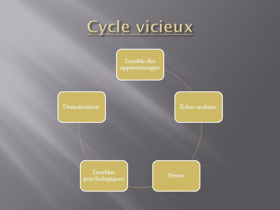 Cycle vicieux Trouble des apprentissages Échec scolaire Stress