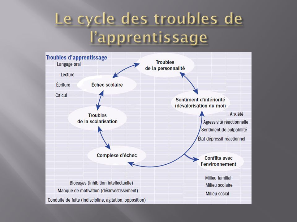 Le cycle des troubles de l'apprentissage