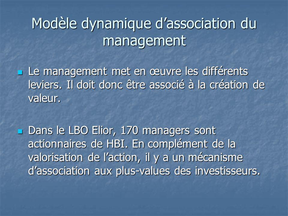Modèle dynamique d'association du management