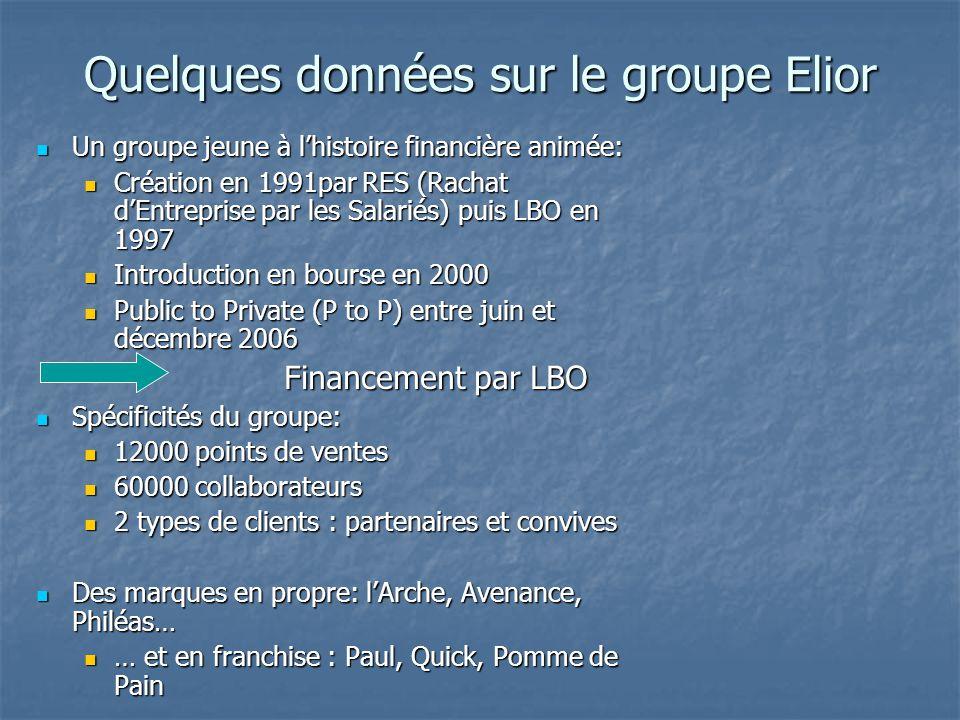 Quelques données sur le groupe Elior