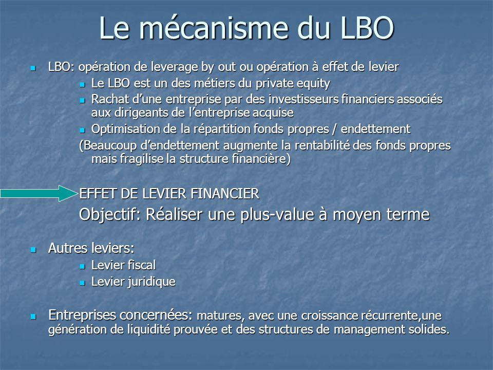 Le mécanisme du LBO Objectif: Réaliser une plus-value à moyen terme