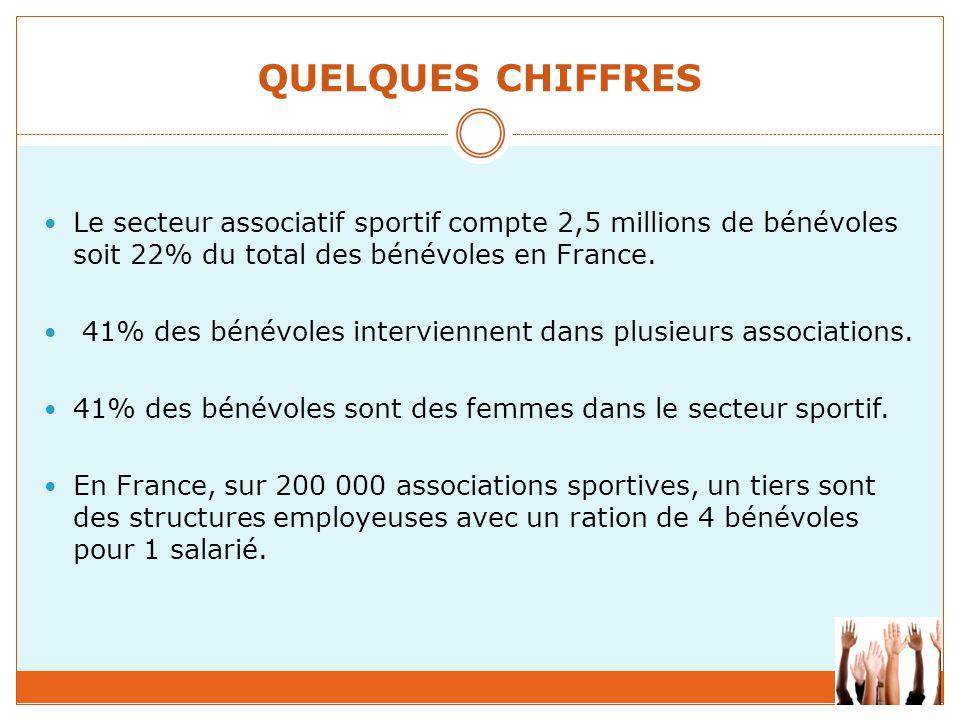 QUELQUES CHIFFRES Le secteur associatif sportif compte 2,5 millions de bénévoles soit 22% du total des bénévoles en France.