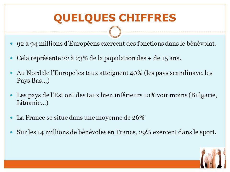 QUELQUES CHIFFRES 92 à 94 millions d'Européens exercent des fonctions dans le bénévolat. Cela représente 22 à 23% de la population des + de 15 ans.