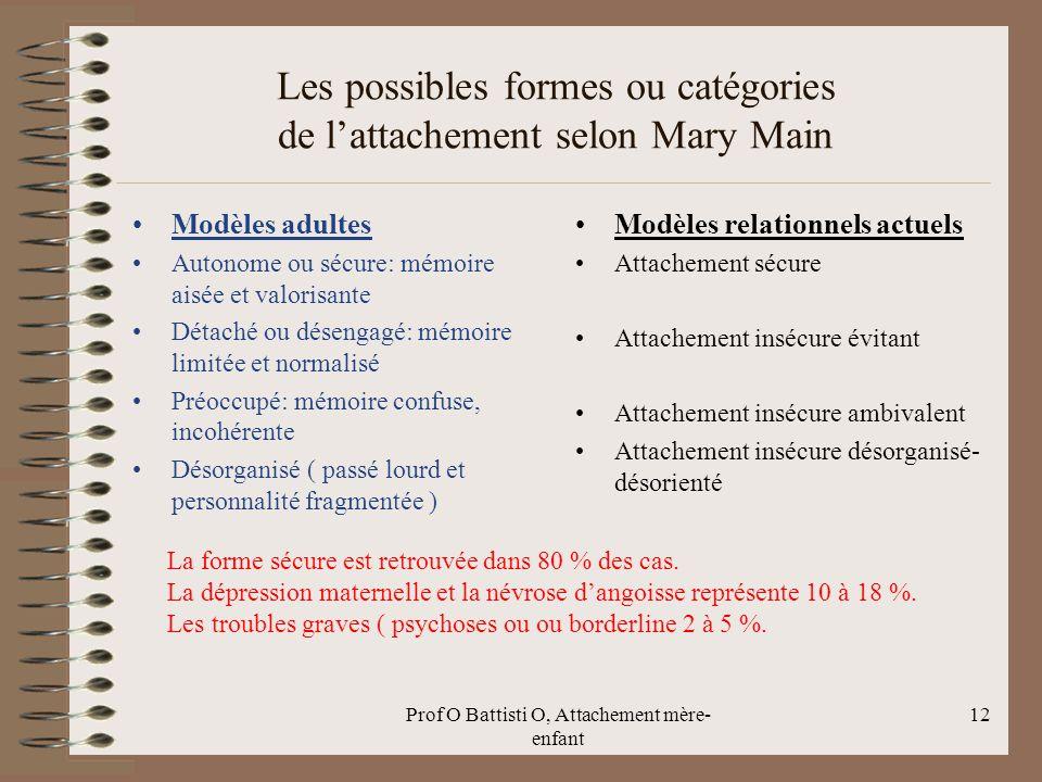 Les possibles formes ou catégories de l'attachement selon Mary Main