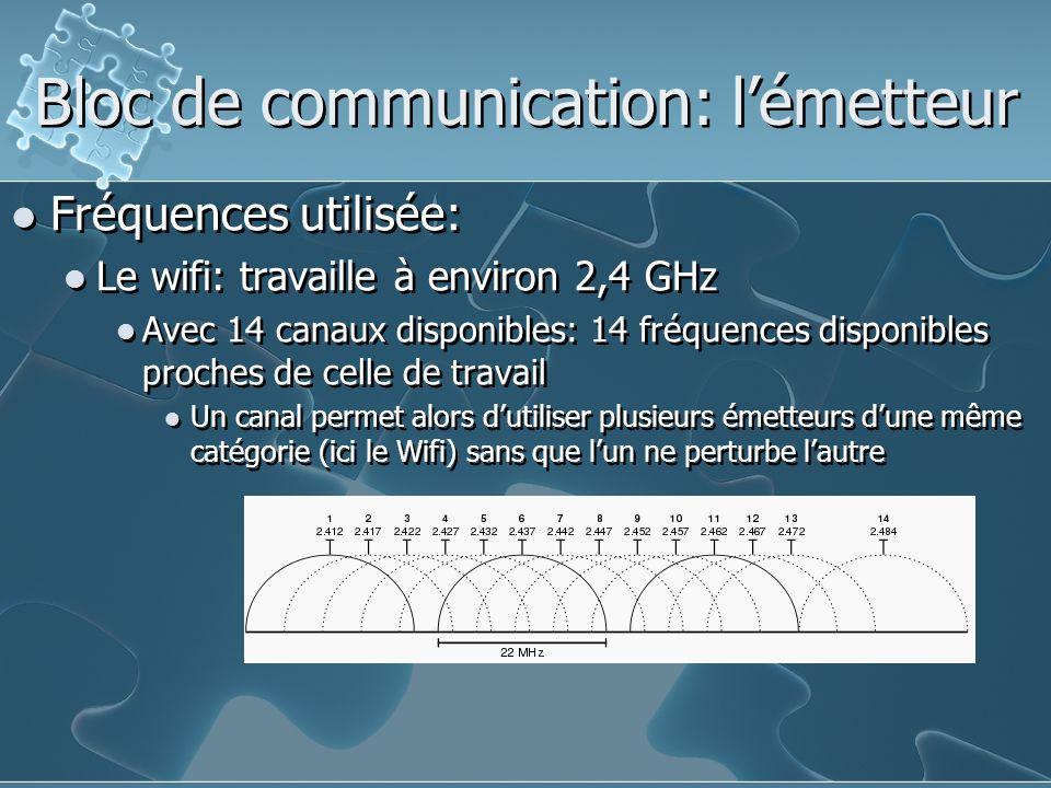 Bloc de communication: l'émetteur