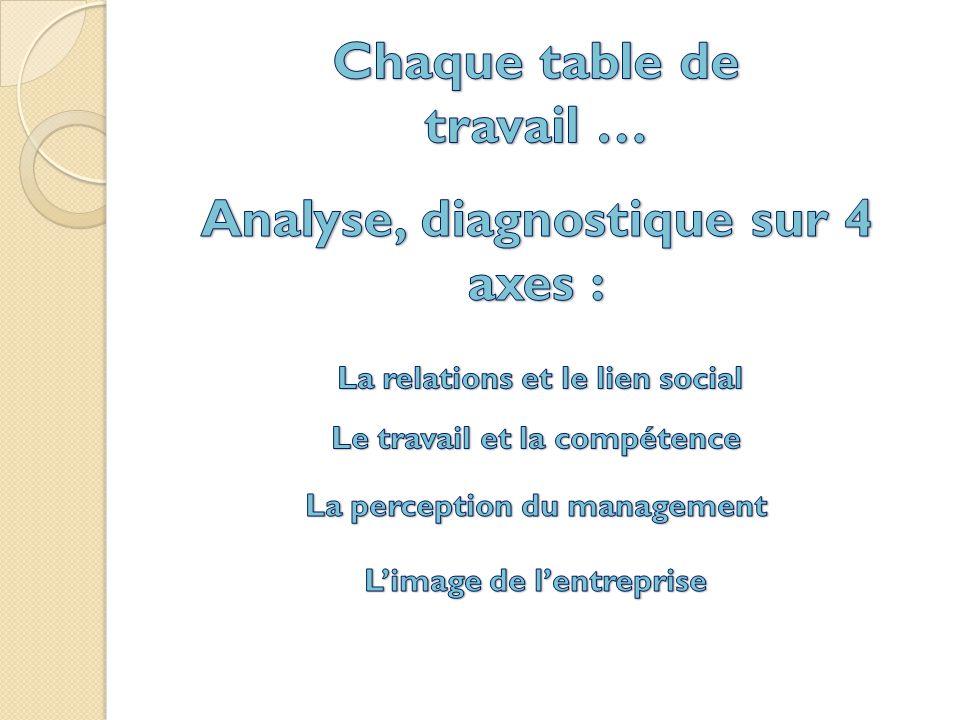 Chaque table de travail … Analyse, diagnostique sur 4 axes :