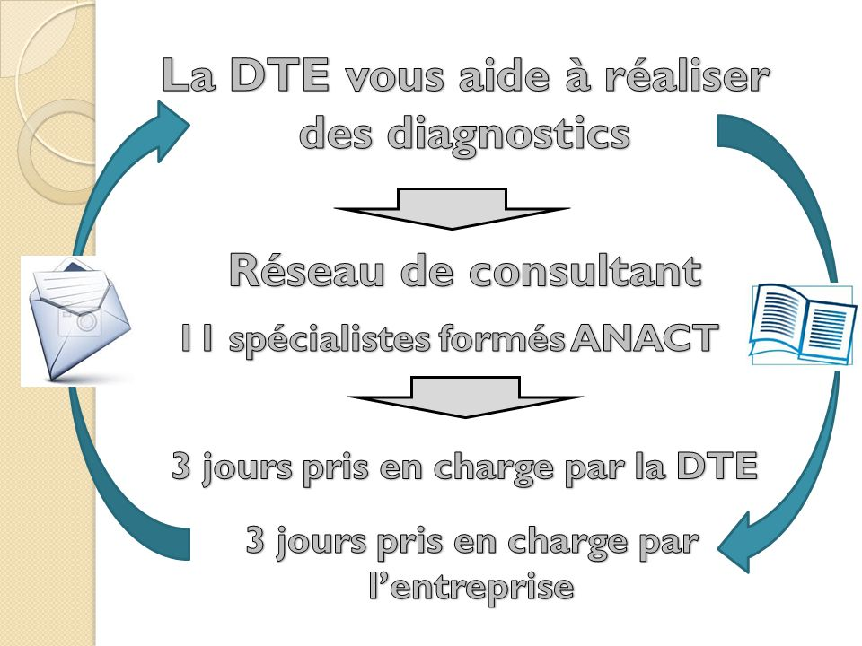 La DTE vous aide à réaliser des diagnostics Réseau de consultant