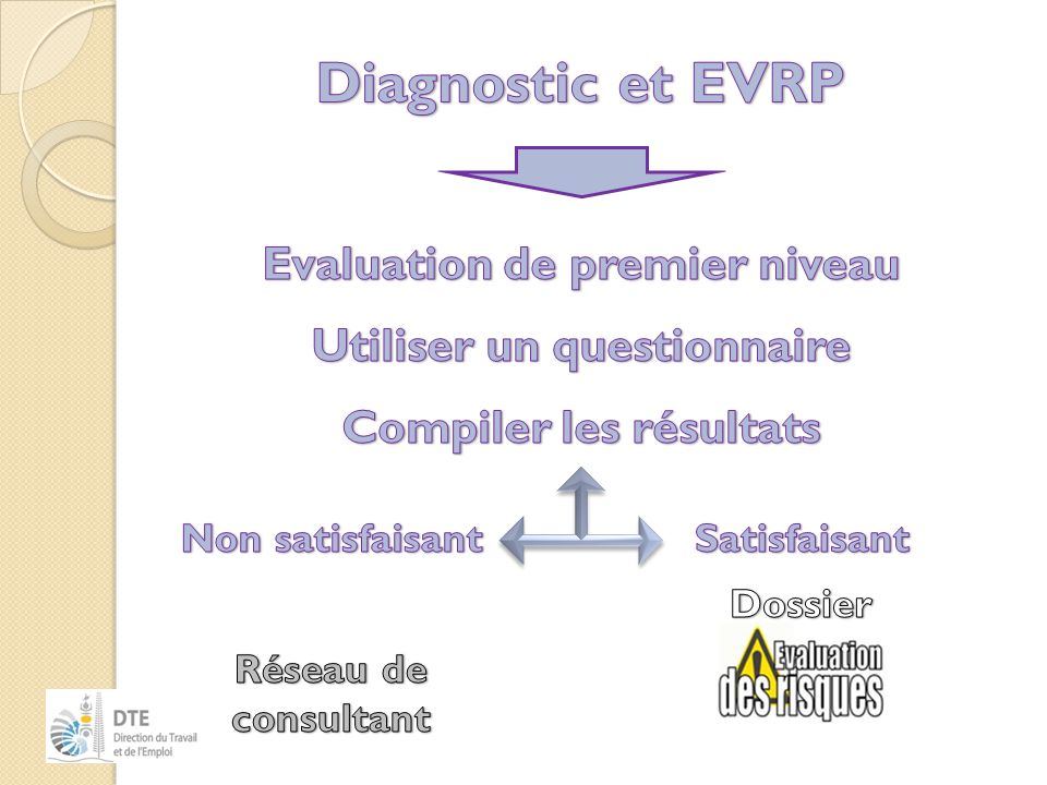 Diagnostic et EVRP Evaluation de premier niveau