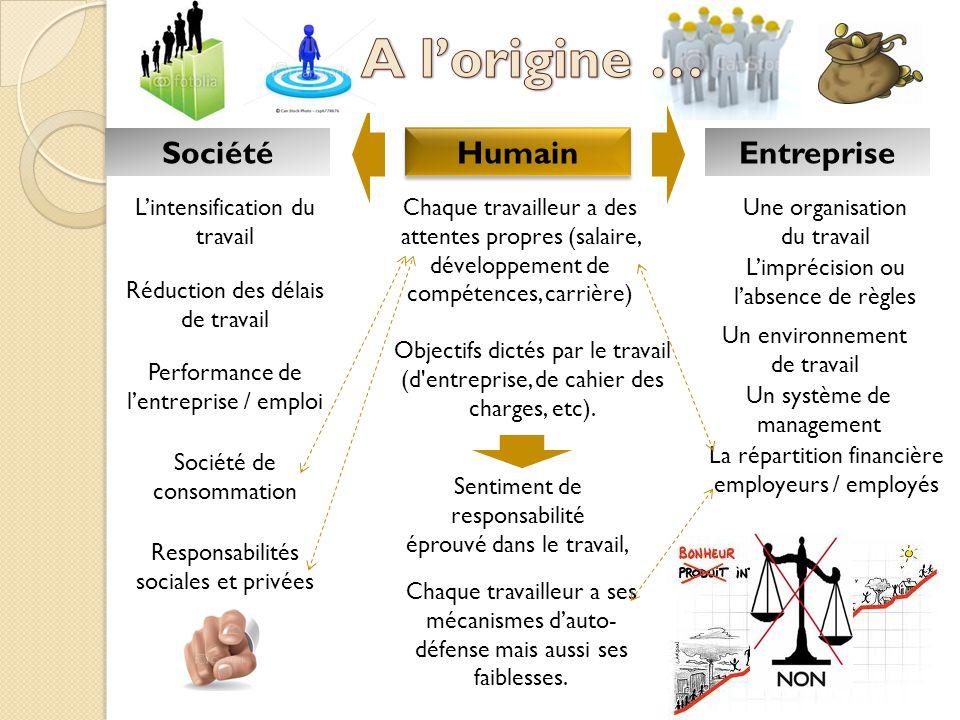 A l'origine … Société Humain Entreprise L'intensification du travail
