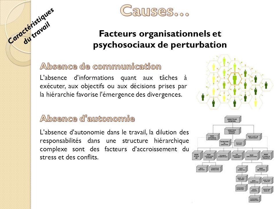 Causes… Facteurs organisationnels et psychosociaux de perturbation