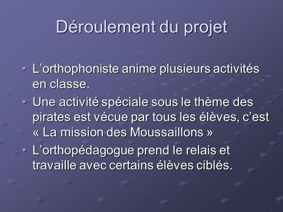 Déroulement du projet L'orthophoniste anime plusieurs activités en classe.