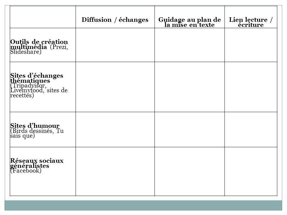 Guidage au plan de la mise en texte Lien lecture / écriture