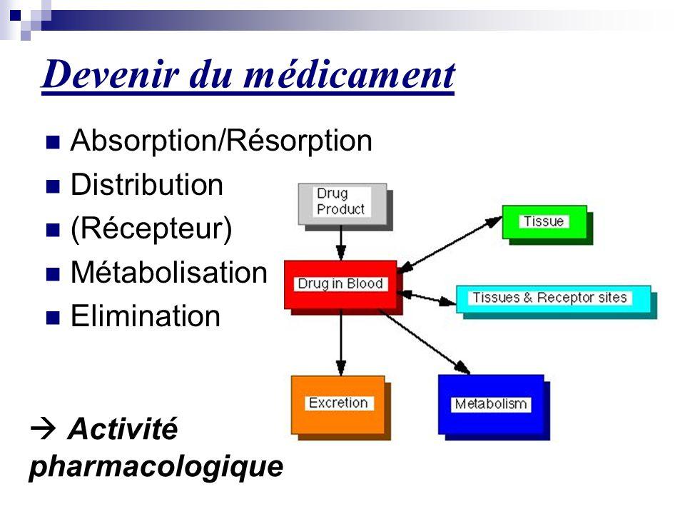 Devenir du médicament Absorption/Résorption Distribution (Récepteur)