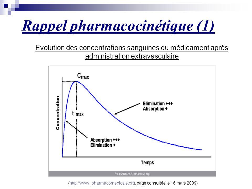 Rappel pharmacocinétique (1)