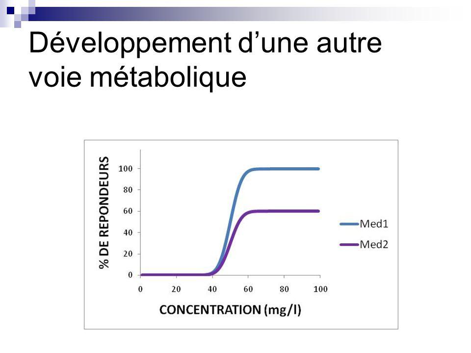 Développement d'une autre voie métabolique