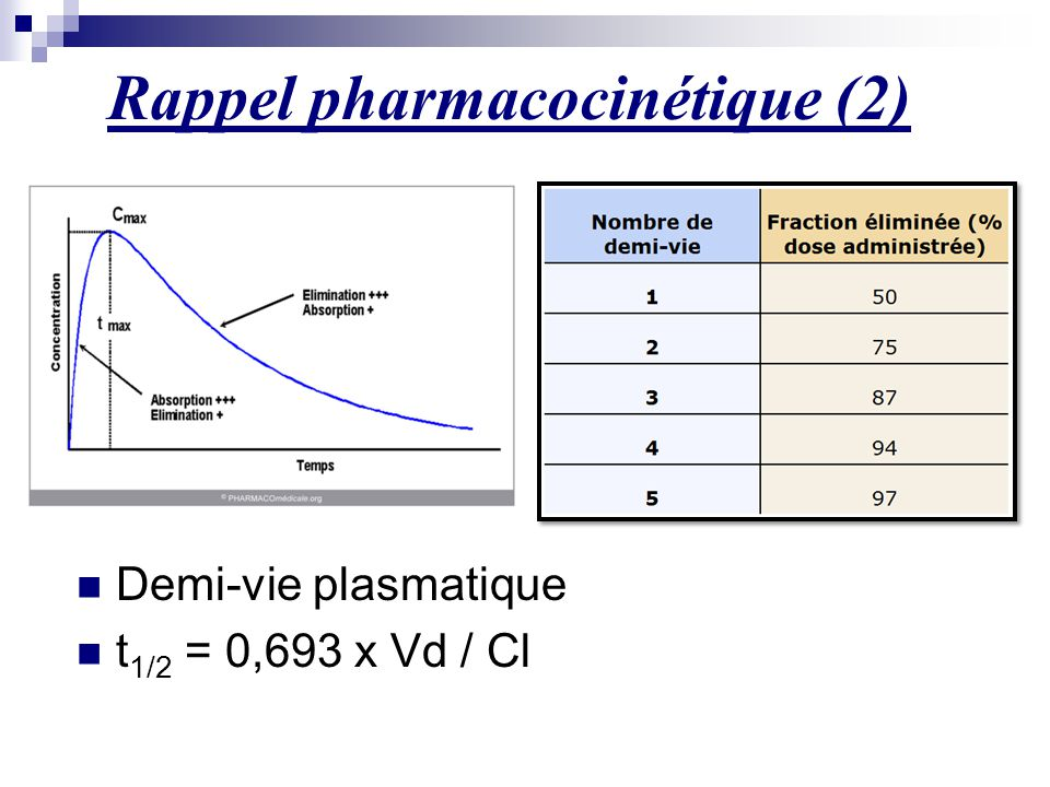 Rappel pharmacocinétique (2)