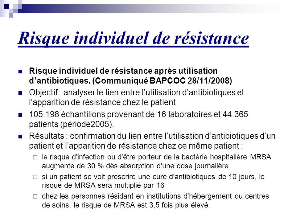 Risque individuel de résistance