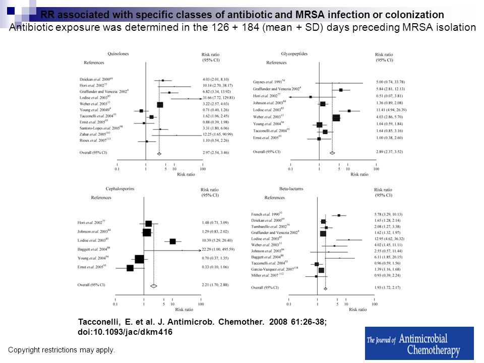 RR associated with specific classes of antibiotic and MRSA infection or colonization