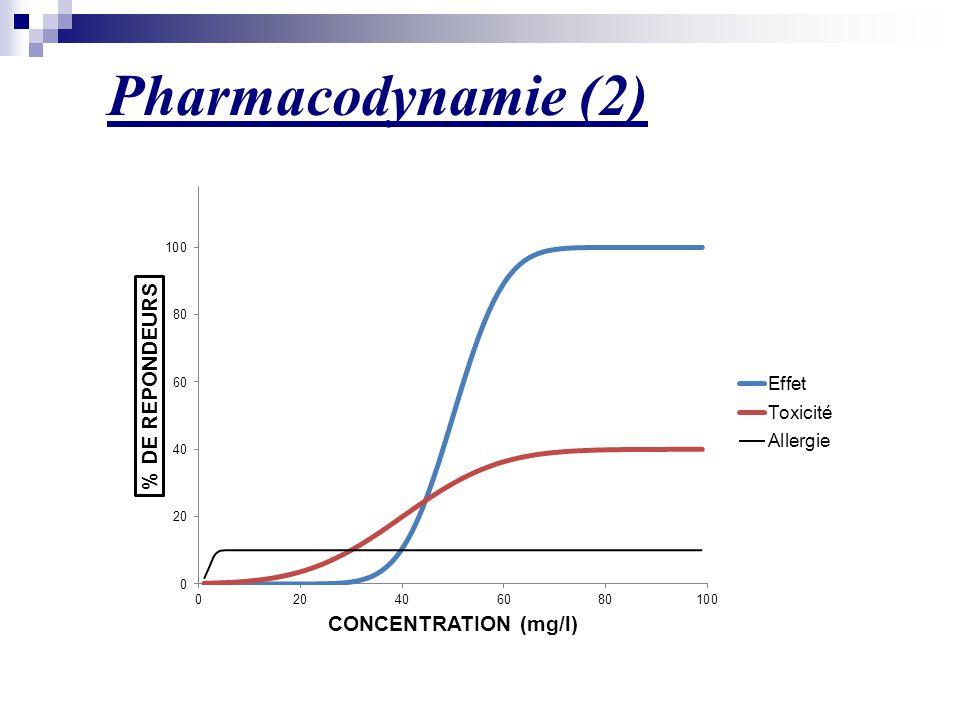 Pharmacodynamie (2) Ex : toux sous IECA